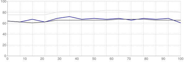 Percent of median household income going towards median monthly gross rent in Duluth Minnesota